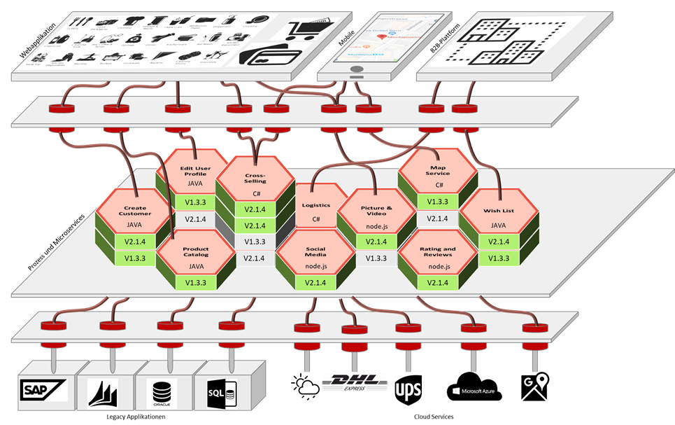 API Plattform