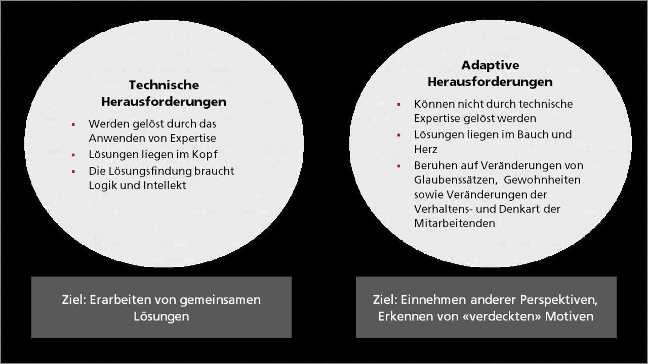 Adaptiver Change