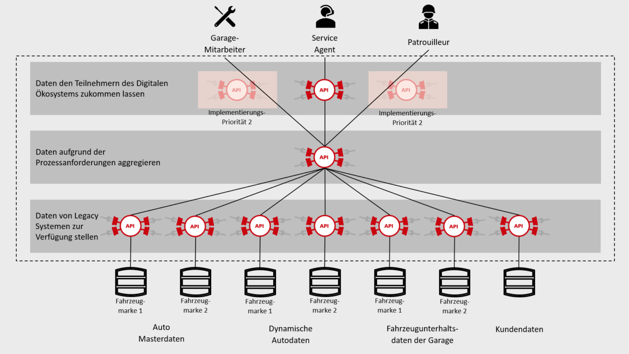Digitalen Ökosystem