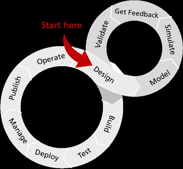 Lebenszyklen Ihrer APIs