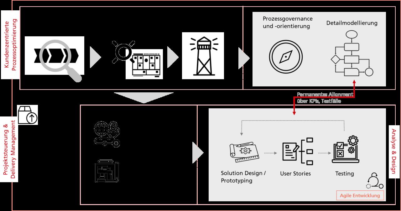 Process Solution Design & Delivery Framework